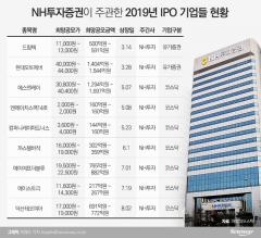 '티슈진 발목' NH투자증권 IPO 강자 지키기 안간힘