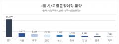 """""""여름 비수기 옛말"""" 8월 전국서 3만가구 일반분양"""