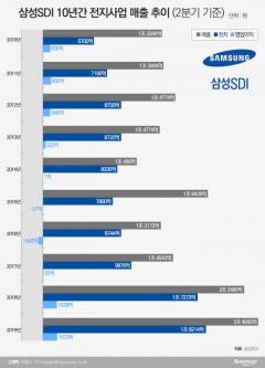 삼성SDI의 '우보만리'…배터리 경쟁력 입증