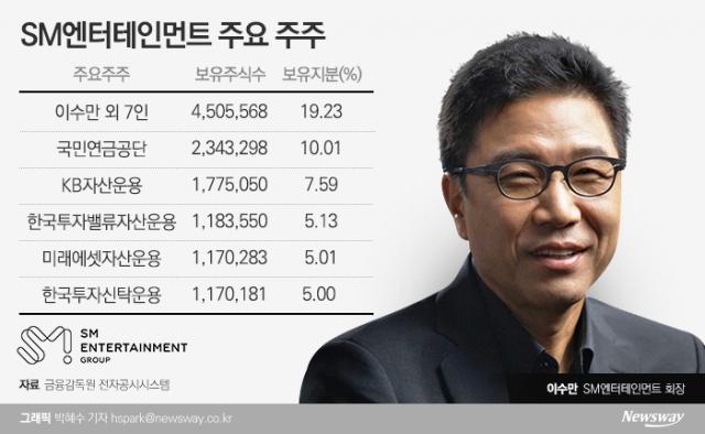 [행간뉴스]'우호적 투자자' KB자산운용 주주서한에 '적개심'만 드러낸 SM엔터