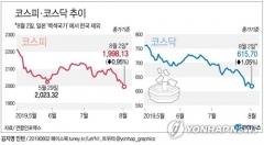 日경제보복 후 증시 종목 10개 중 4개꼴 '52주 신저가'