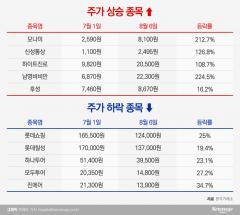 日 불매 수혜주, 하락장 속 버티기…모나미·신성통상 上