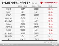 日불매운동 한 달…롯데그룹 시총 4조8000억 증발
