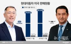 정의선 부회장 '외국인 교체' 카드 통했다…인사 혁신카드 적중