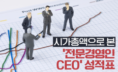 시가총액으로 본 '전문경영인 CEO' 성적표