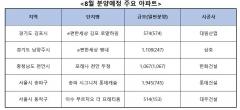 아파트 청약 기관 한국감정원으로…복잡해진 분양시장 셈법
