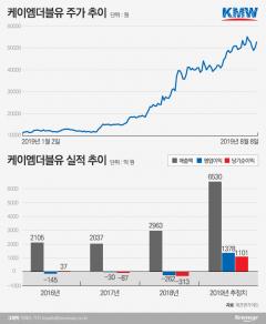 코스닥 부진에도 선방한 '5G 수혜주' 케이엠더블유