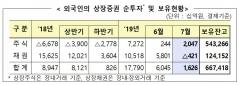 7월 외국인 주식 2조470억원 순매수…채권 순회수 전환
