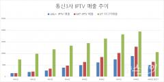 통신3사, IPTV 매출 매년 폭증…실적 효자노릇 '톡톡'