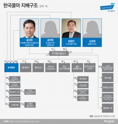 윤동한 회장 사퇴 한국콜마…2세 경영승계 가능성 '솔솔'