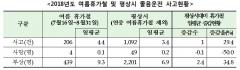 """도로교통공단 """"여름 휴가철 졸음운전 사고, 평상시 보다 29.4% 증가"""""""