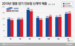 메리츠화재, 장기 인보험 매출 3개월 연속 1위