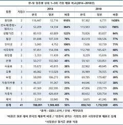 韓대표기업 매출, 반도체·휴대폰 빼곤 日절반 수준