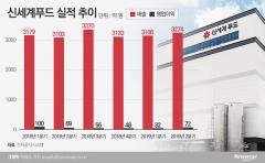 신세계푸드, 급식사업 '회복 중'… 오산 2공장 성장 견인차