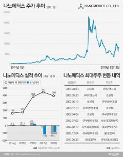 '소방차→바이오→그래핀'…나노메딕스의 불편한 변신