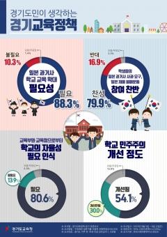경기도교육청, 도민·학생 '일본 제품 불매운동' 찬성 79.9%