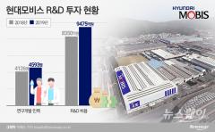 현대모비스, 상반기 연구개발 인력 460여명 늘렸다