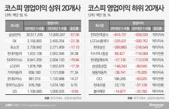 코스피 영업익 1위 삼성전자…꼴찌는 한국전력공사