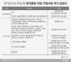 '반기보고서 마감' 상폐 위기감에 관리종목 주가 '흔들'