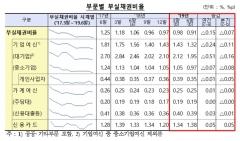 2Q 국내은행 부실채권비율 0.91%…전분기比 0.07%p↓
