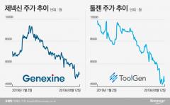 제넥신·툴젠 합병 무산…바이오株 급락이 걸림돌 됐다