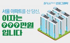 서울 아파트를 산 당신, 이자는 ○○○만원입니다