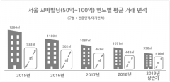 서울 시내 꼬마빌딩 인기 여전…4년간 거래가액 27.6%↑