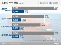 현대重, 수주 점유율 '뚝'…노조 파업에 일감 부담은 '쑥'
