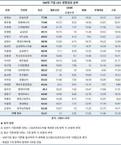 변영삼 SK실트론 대표, 500대기업 'CEO 경영평가' 1위