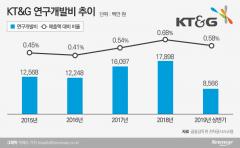 KT&G, 수입하던 담배용 향료 국산화 나선다
