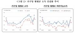 """소득양극화 역대 최악…""""최하위층에 자영업자 증가 영향""""(종합)"""