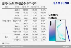 '갤노트10' 흥행 청신호에도 관련株 성적은 제각각