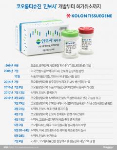 '상폐 벼랑 끝' 코오롱티슈진,  '6만 개미' 2년 동안 발 동동