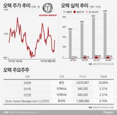 오텍, 美 헤지펀드 '경영참여' 선언…경영권 분쟁 시작되나