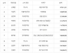 상반기 국회의원 후원금 1위 손혜원…1.6억 모아