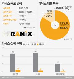 '성장성 특례 2호' 누가…라닉스·올리패스 코스닥 상장 도전