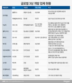 티슈진 상폐 이슈에 글로벌 임상 턱밑까지 온 바이오株도 '긴장'