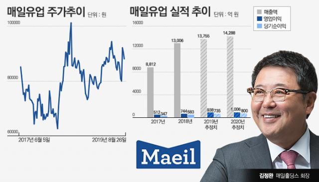 [코스닥 100대 기업|매일유업]지배력 높인 김정완 회장, 실적개선 '순항'