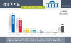 '조국 논란'에도 지지율 하락한 한국당