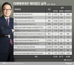 '글로벌 IB' 외친 박현주, 쑥쑥 크는 미래에셋대우 해외법인