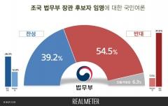 '조국 임명' 여론조사, 반대 54.5% vs 찬성 39.2%