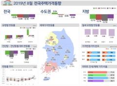 8월 서울 집값 상승폭 전월比 2배 확대