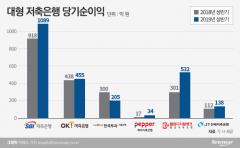 대형저축은행 자산·순이익 성장세…규제 강화는 '부담'