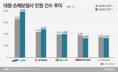 손보사 '빅5', 상반기 민원 증가…삼성·메리츠 반대 행보