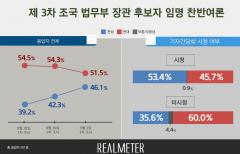'조국 임명' 반대 51.5% vs 찬성 46.1%···간담회 후 격차 줄어