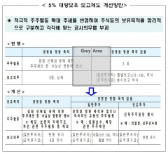 금융위, 5%룰 완화…기관투자자 주주활동 지원