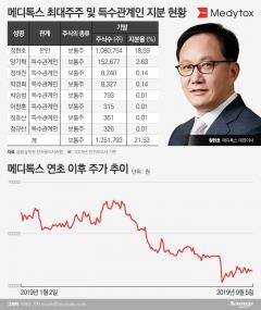 정현호 메디톡스 대표, 안팎 잡음에 지분가치 2400억 증발
