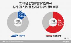 """보험GA, 삼성·메리츠 보이콧 보류…""""수수료제도 수정"""" 요구"""