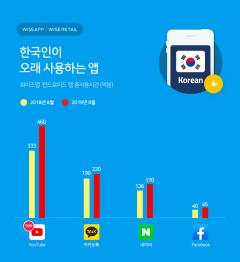 한국인이 가장 오래 사용하는 앱은 '유튜브'