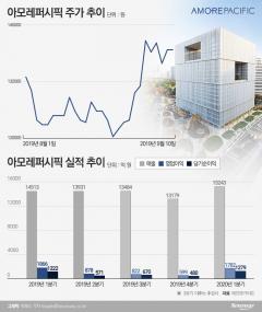 """아모레퍼시픽, 주가 상승세에도 증권가 전망은 """"글쎄"""""""